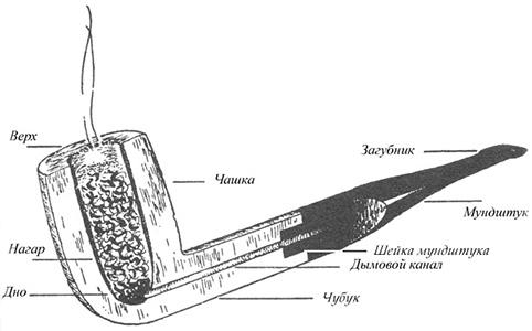 Устройство курительной трубки